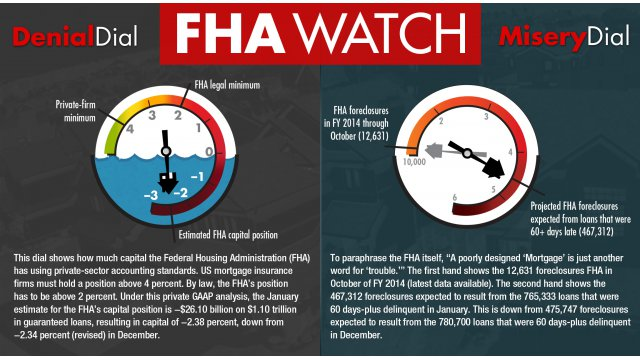 FHA watch chart