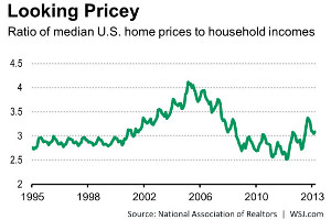 Housing Affordability Chart
